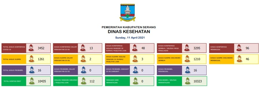 11042021 SERANG DISTRICT REPORT 001