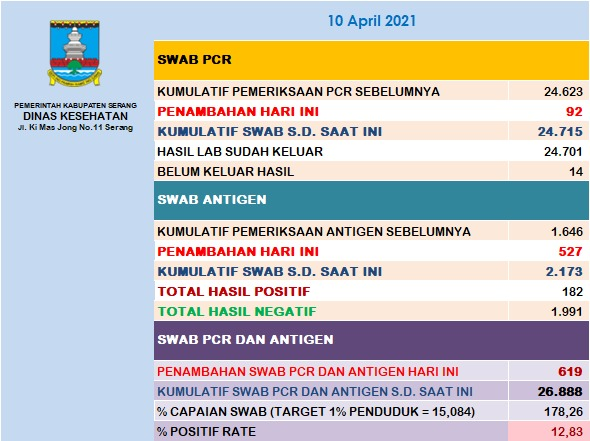 11042021 SERANG DISTRICT REPORT 002