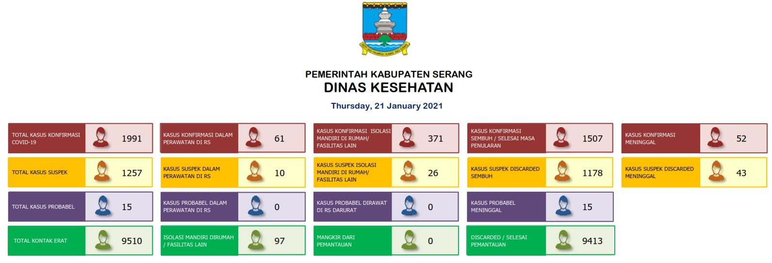 21012021 SERANG DISTRICT REPORT 001