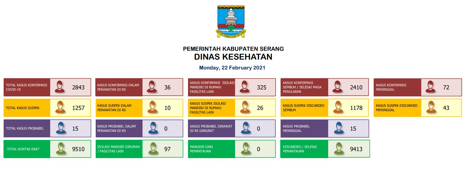 22022021 SERANG DISTRICT REPORT